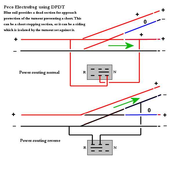 which switch to use for turnouts com the a dpdt switch will do the power switching and maintain polarity separation if you require indication of switch position a 3pdt switch is needed